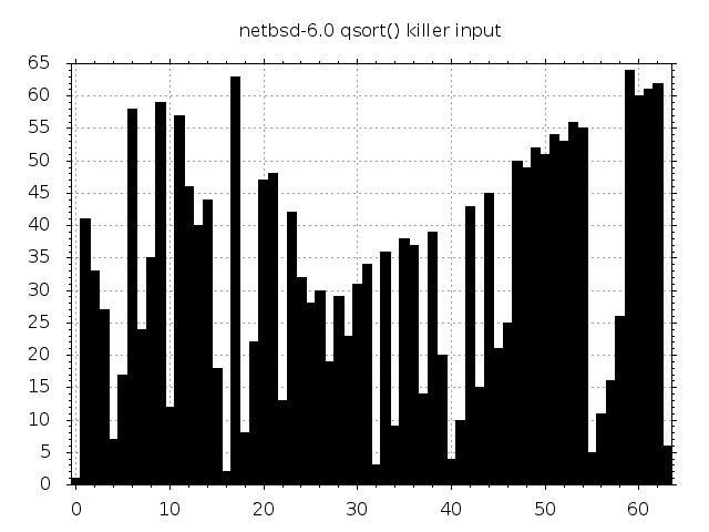 antiqsort killer input of size 64 for NetBSD 6.0  qsort()