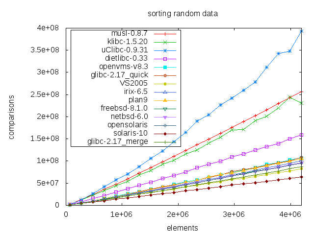 Number of comparisons per qsort() of random data for several  sizes