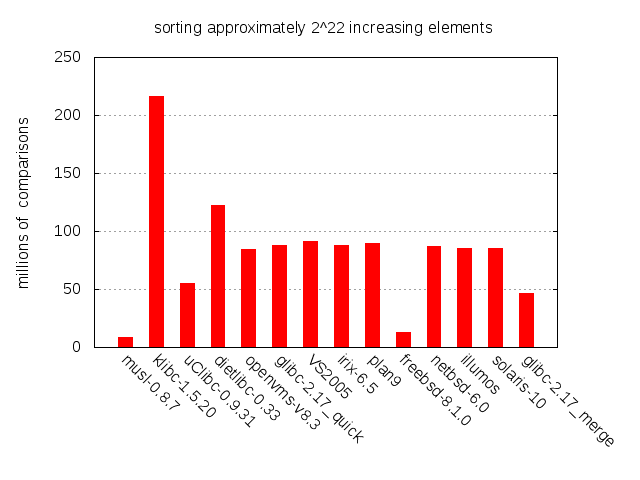 Number of comparisons per qsort() implementation when sorting 2^22  increasing elements.